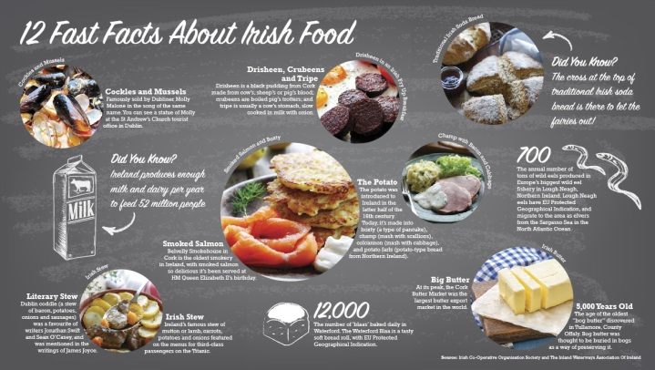 irish food infographic
